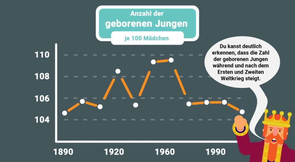 Anzahl der geborenen Jungen je 100 Mädchen während und nach dem ersten und zweiten Weltkrieg.