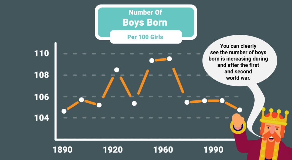 Number of boys born per 100 girls.